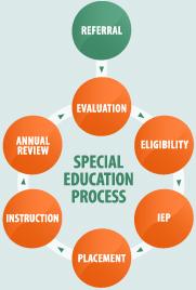 special education guide ontario